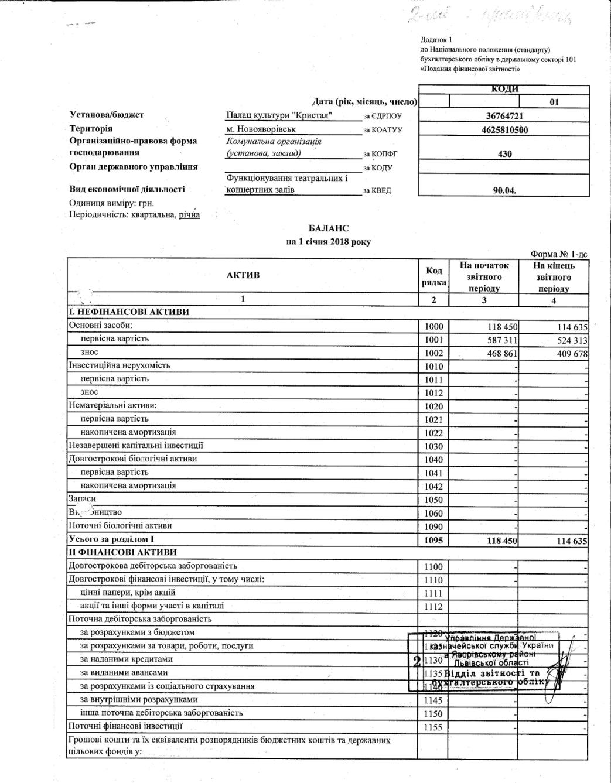 Фінансовий звіт. Баланс 1